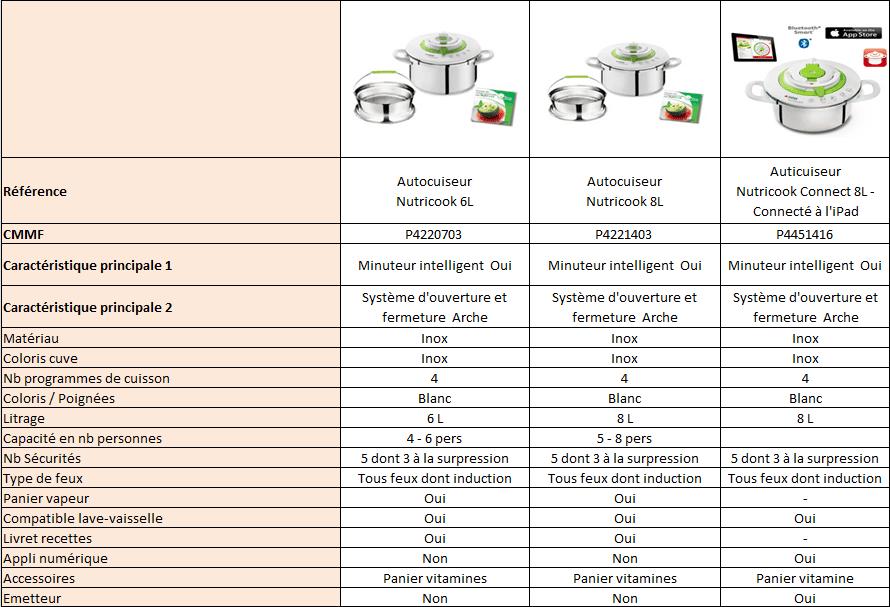 Comparatif Nutricook